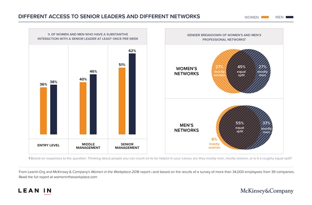 Access to leaders in the workplace by gender