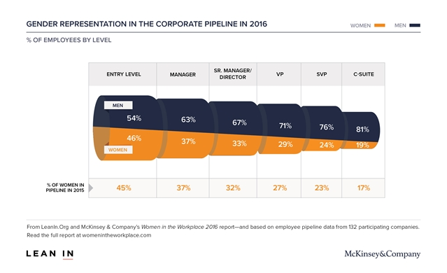 Chart showing gender representation in the workplace